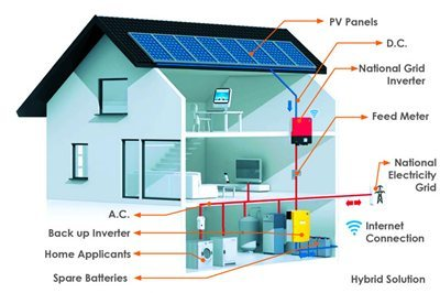 hybrid solar battery systems 5 star reviews